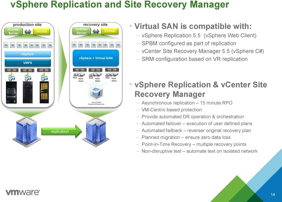 5 (vsphere C#) SRM configuration based on VR replication replication SSD Hard disks SSD Hard disks SSD Hard disks vsphere Replication & vcenter Site Recovery Manager Asynchronous replication 15