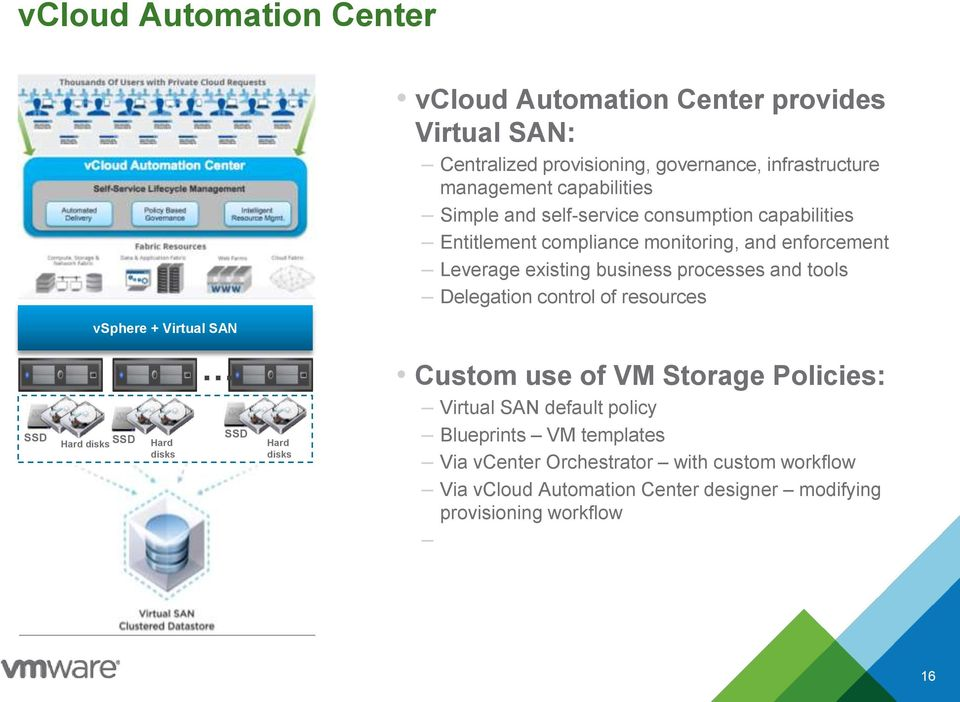 Delegation control of resources vsphere + Virtual SAN SSD Hard disks SSD Hard Hard disks disks Custom use of VM Storage Policies: Virtual SAN