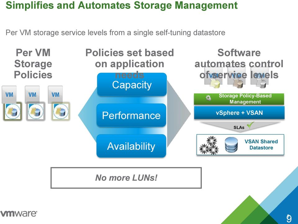 application needs Capacity Performance Software automates control of service levels