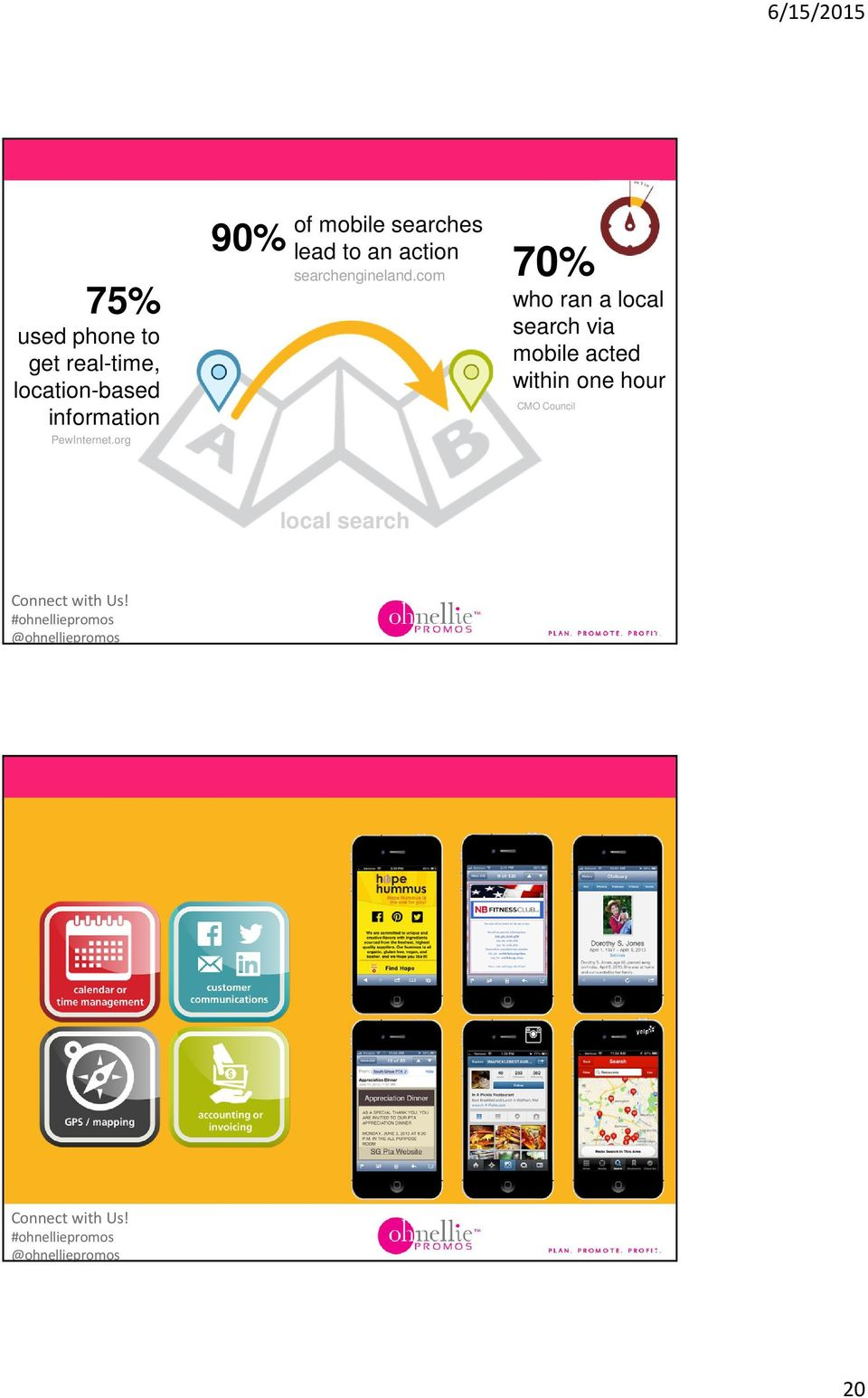 com 70% who ran a local search via mobile acted within one hour CMO Council local