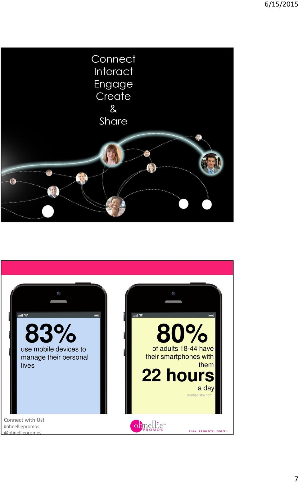 18-44 have their smartphones with them 22 hours a day