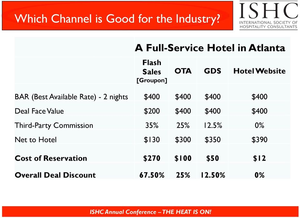 BAR (Best Available Rate) - 2 nights $400 $400 $400 $400 2013 Digital Marketing Budget Planning Deal Face
