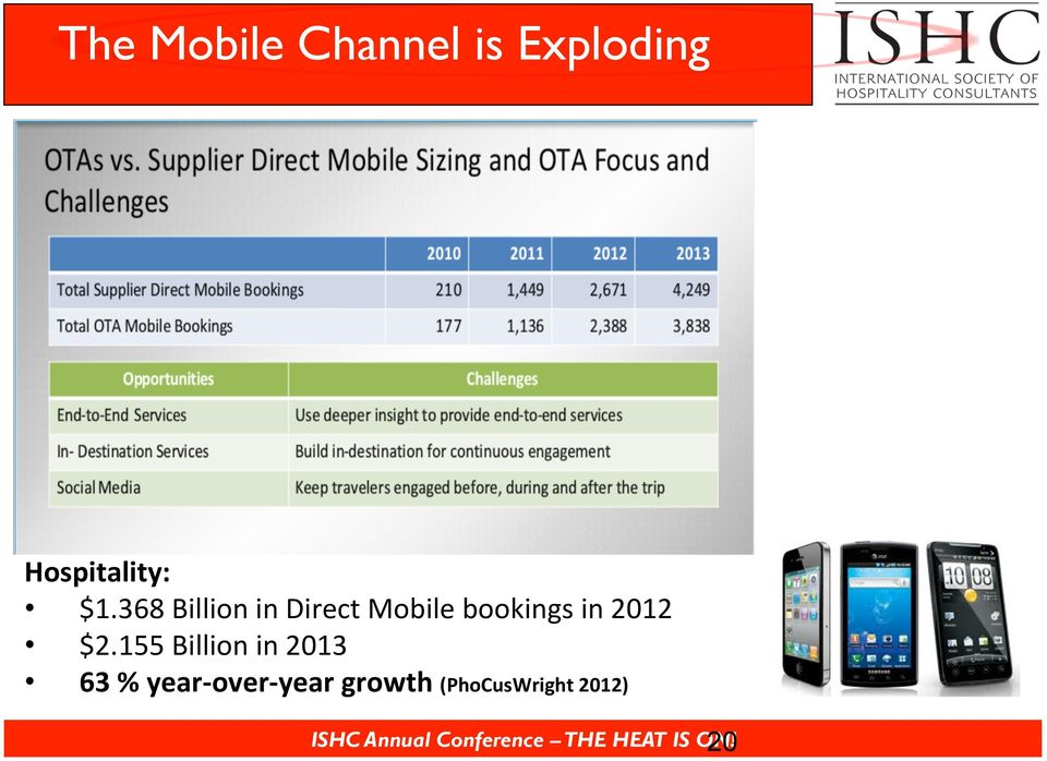 368 Billion in Direct Mobile bookings in