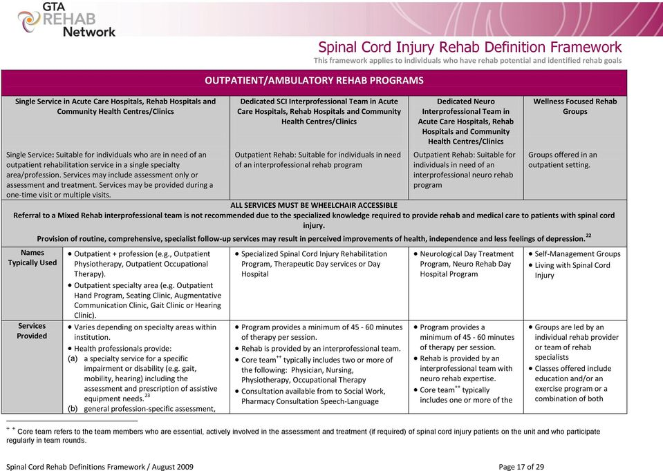 Spinal Cord Injury Rehab Definition Framework OUTPATIENT/AMBULATORY REHAB PROGRAMS Dedicated SCI Interprofessional Team in Acute Care Hospitals, Rehab Hospitals and Community Health Centres/Clinics