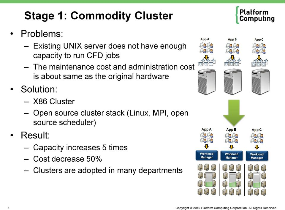 hardware Solution: X86 Cluster Open source cluster stack (Linux, MPI, open source
