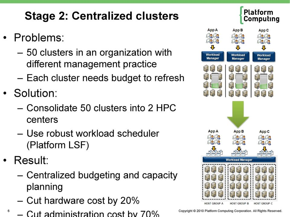 Consolidate 50 clusters into 2 HPC centers Use robust workload scheduler