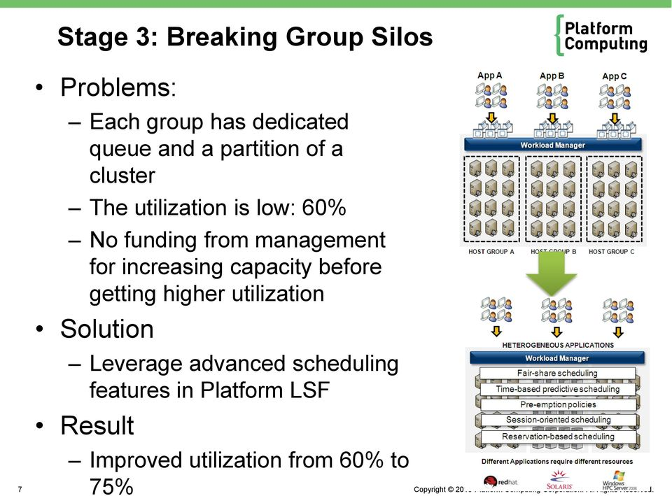 for increasing capacity before getting higher utilization Solution Leverage
