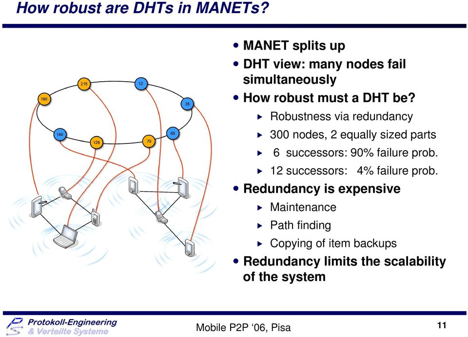 Robustness via redundancy 300 nodes, 2 equally sized parts 6 successors: 90% failure prob.