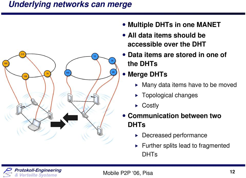 data items have to be moved Topological changes Costly Communication between two