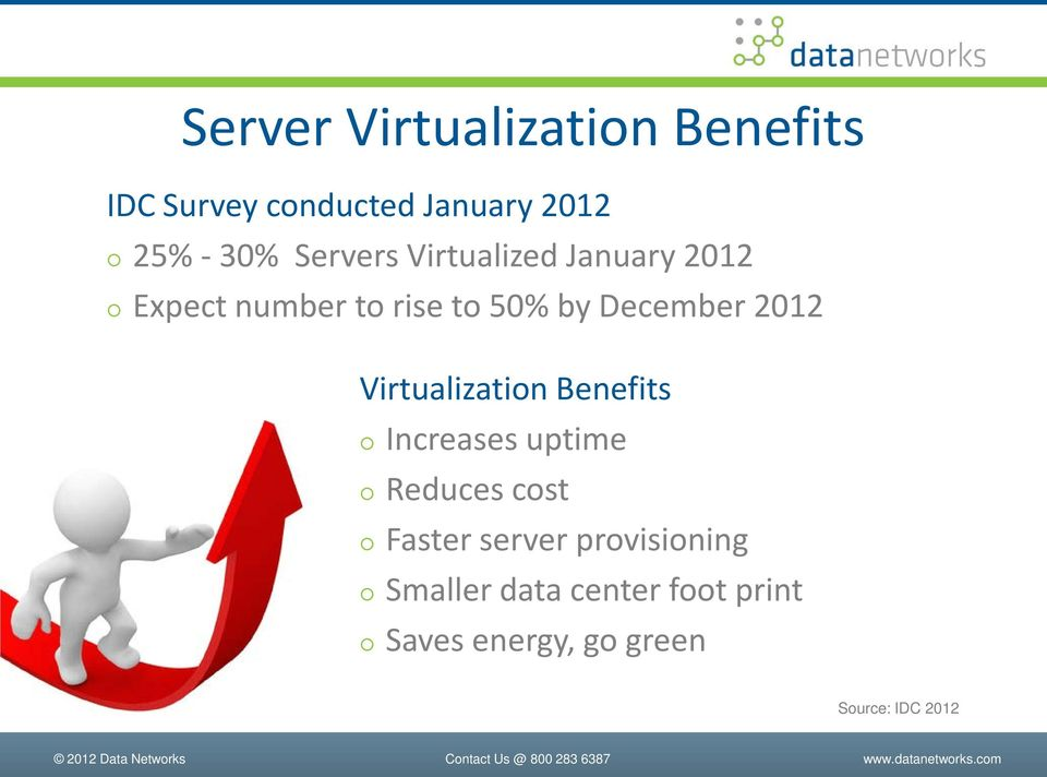 2012 Virtualization Benefits Increases uptime Reduces cost Faster server