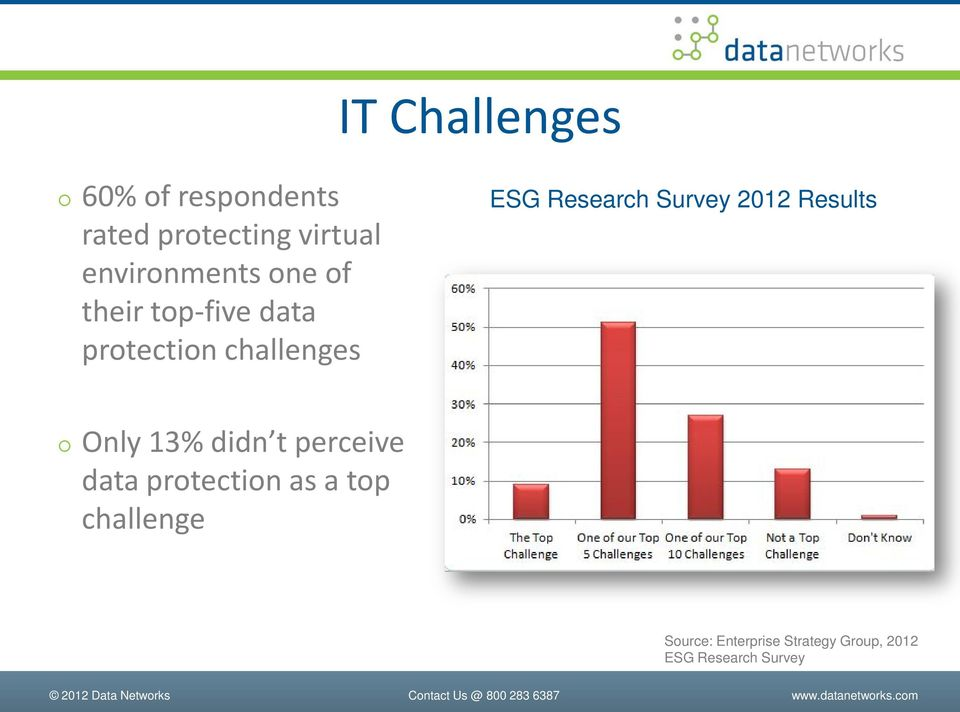 Research Survey 2012 Results Only 13% didn t perceive data