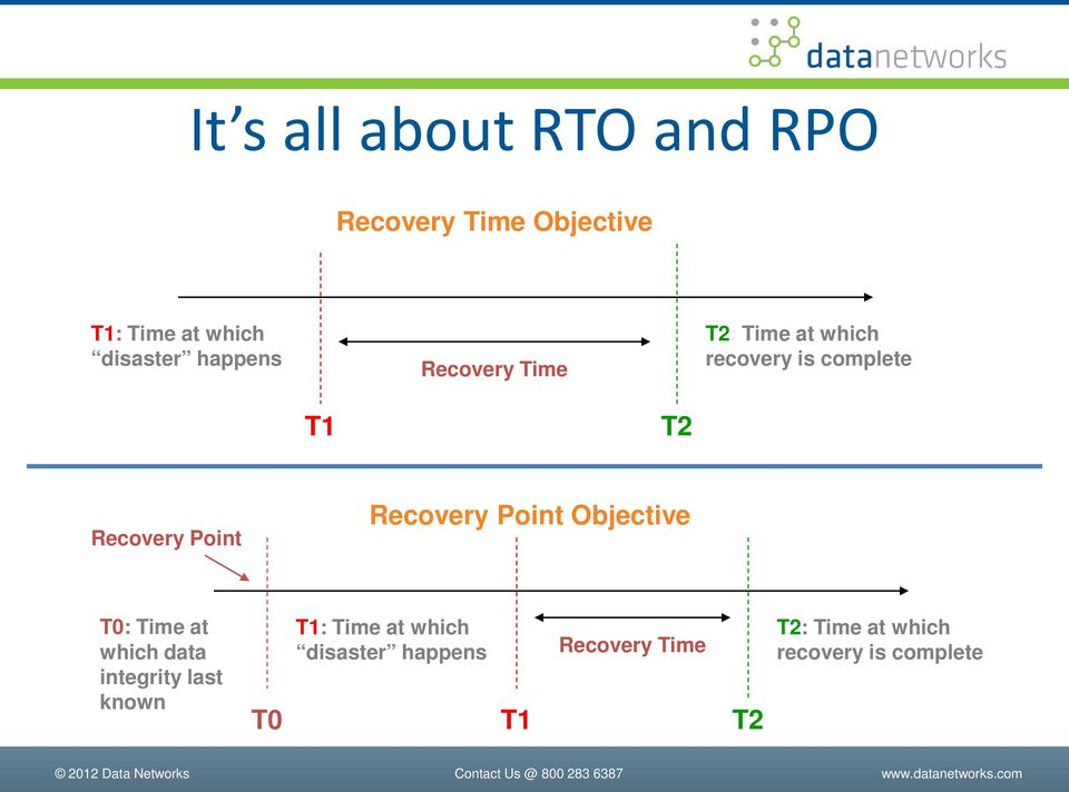 Recovery Point Objective T0: Time at which data integrity last known T0 T1: Time