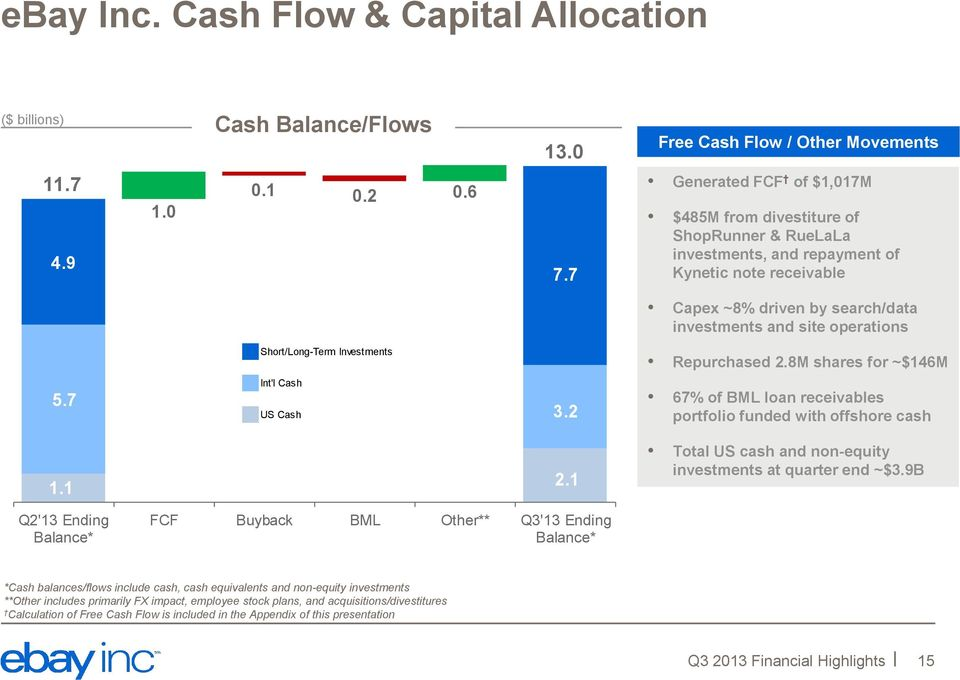 Short/Long-Term Investments Repurchased 2.8M shares for ~$146M 5.7 Int'l Cash US Cash 3.2 67% of BML loan receivables portfolio funded with offshore cash 1.1 2.