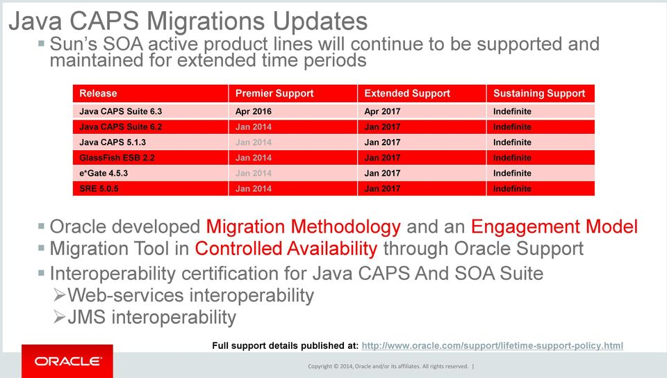 Con Expert Insights For Accelerating Java Caps Migrations To Oracle