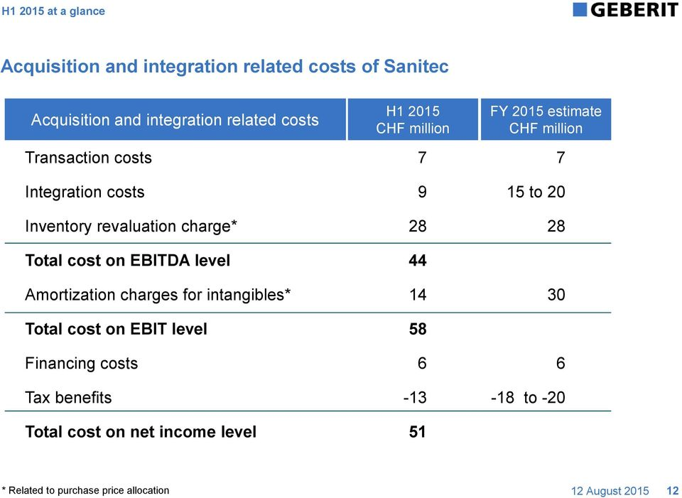 Total cost on EBIT level Financing costs Tax benefits Total cost on net income level H1 2015 CHF million 7 9 28