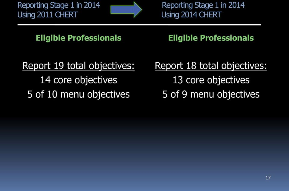 Report 19 total objectives: 14 core objectives 5 of 10 menu