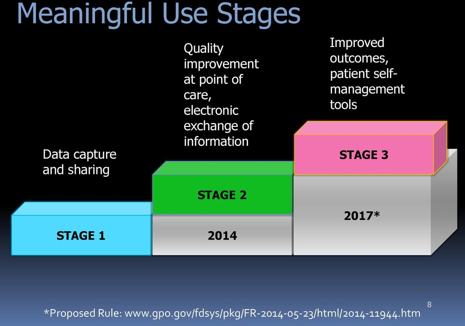 outcomes, patient selfmanagement tools STAGE 3 STAGE 2 STAGE 1 2014