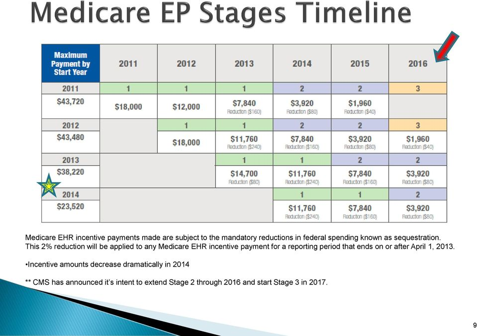 This 2% reduction will be applied to any Medicare EHR incentive payment for a reporting period