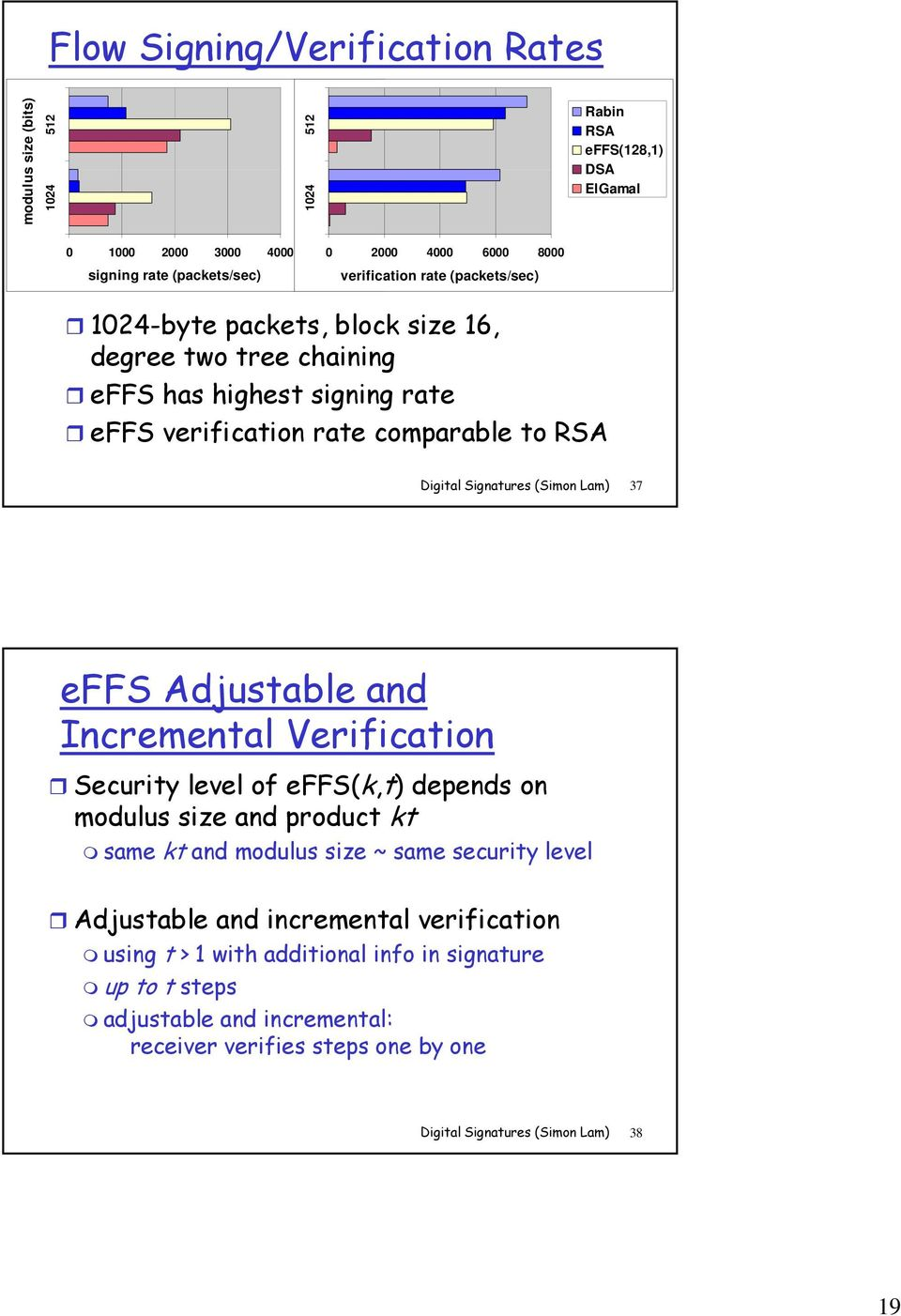 Digital Signatures (Simon Lam) 37 effs Adjustable and Incremental Verification Security level of effs(k,t) depends on modulus size and product kt same kt and modulus size ~ same security