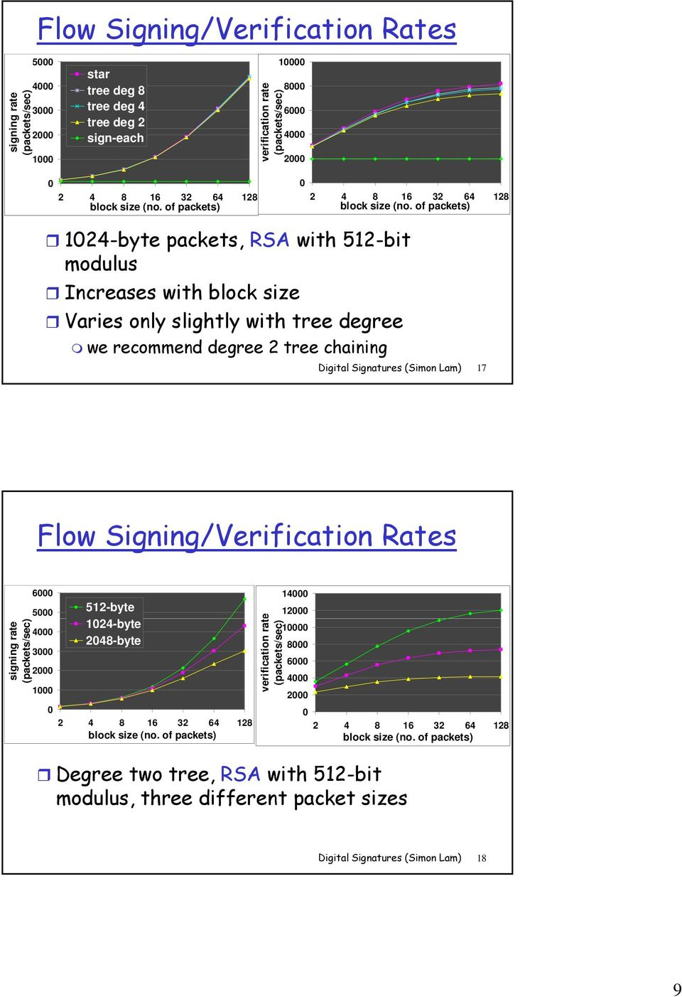 of packets) 1024-byte packets, RSA with 512-bit modulus Increases with block size Varies only slightly with tree degree we recommend degree 2 tree chaining Digital Signatures (Simon Lam) 17 Flow