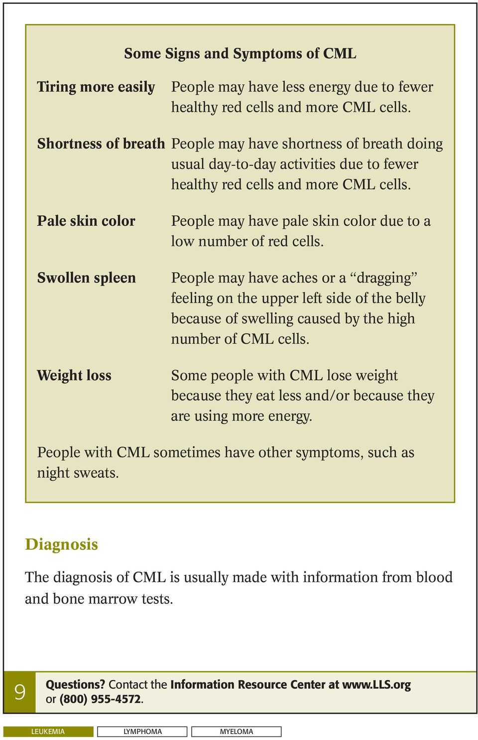 Pale skin color Swollen spleen Weight loss People may have pale skin color due to a low number of red cells.