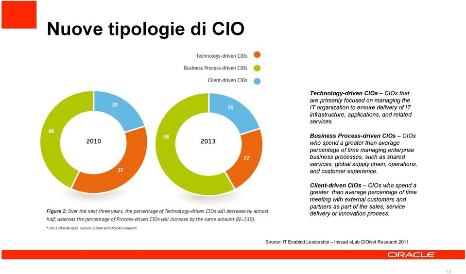Business Process-driven CIOs CIOs who spend a greater than average percentage of time managing enterprise business processes, such as shared services, global