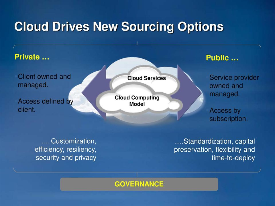 Cloud Services Cloud Computing Model Service provider owned and managed.