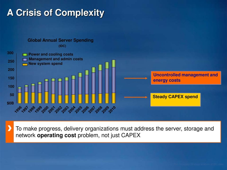 costs Steady CAPEX spend To make progress, delivery organizations must address the server,