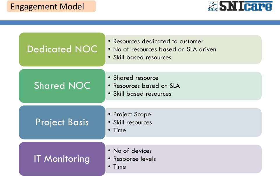 resource Resources based on SLA Skill based resources Project Basis