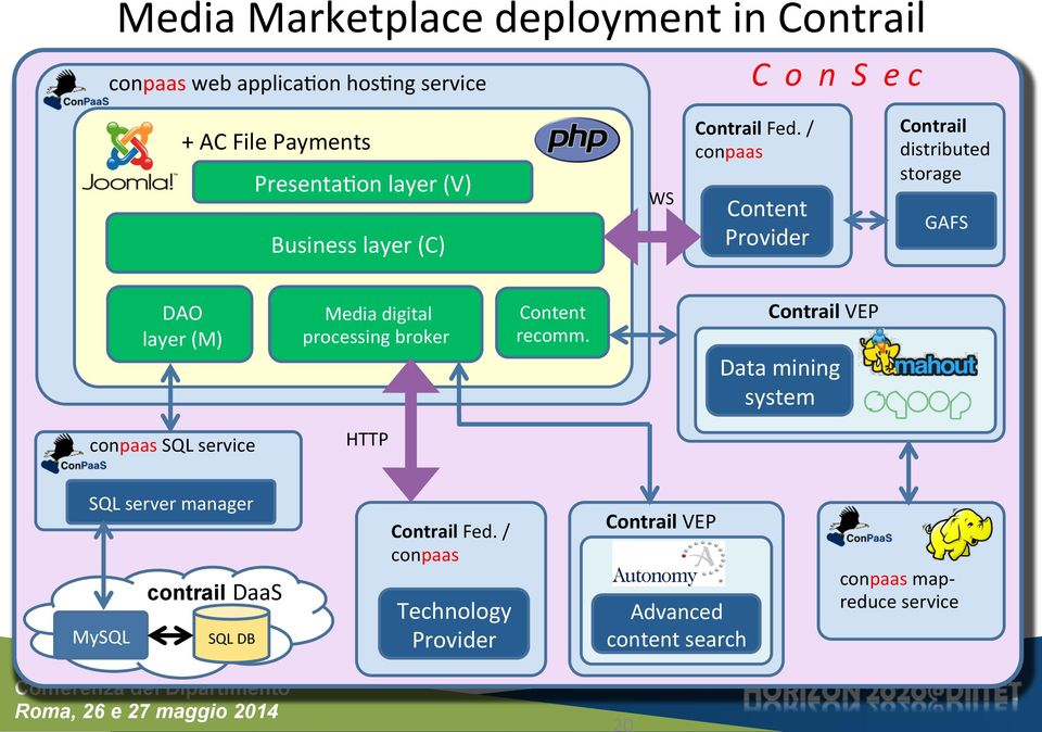 / conpaas Content Provider Contrail distributed storage GAFS DAO layer (M) Media digital processing broker Content recomm.