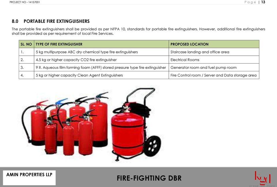 5 kg multipurpose ABC dry chemical type fire extinguishers Staircase landing and office area 2. 4.5 kg or higher capacity CO2 fire extinguisher Electrical Rooms 3. 9 lt.