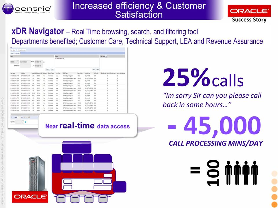 Technical Support, LEA and Revenue Assurance 25% calls Near real-time data access