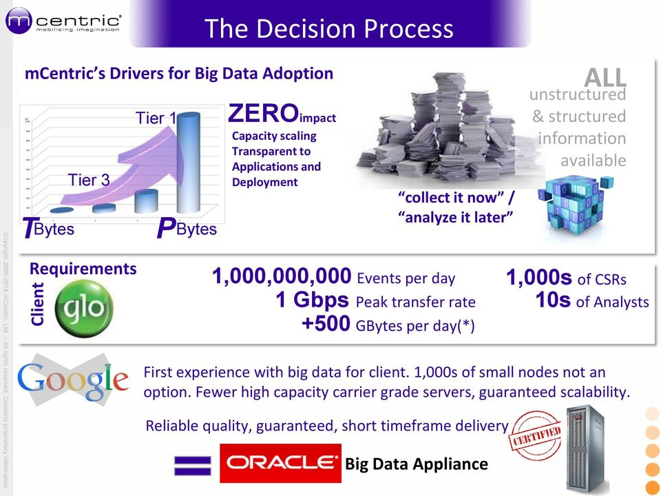 day(*) ALL unstructured & structured information available 1,000s of CSRs 10s of Analysts First experience with big data for client.