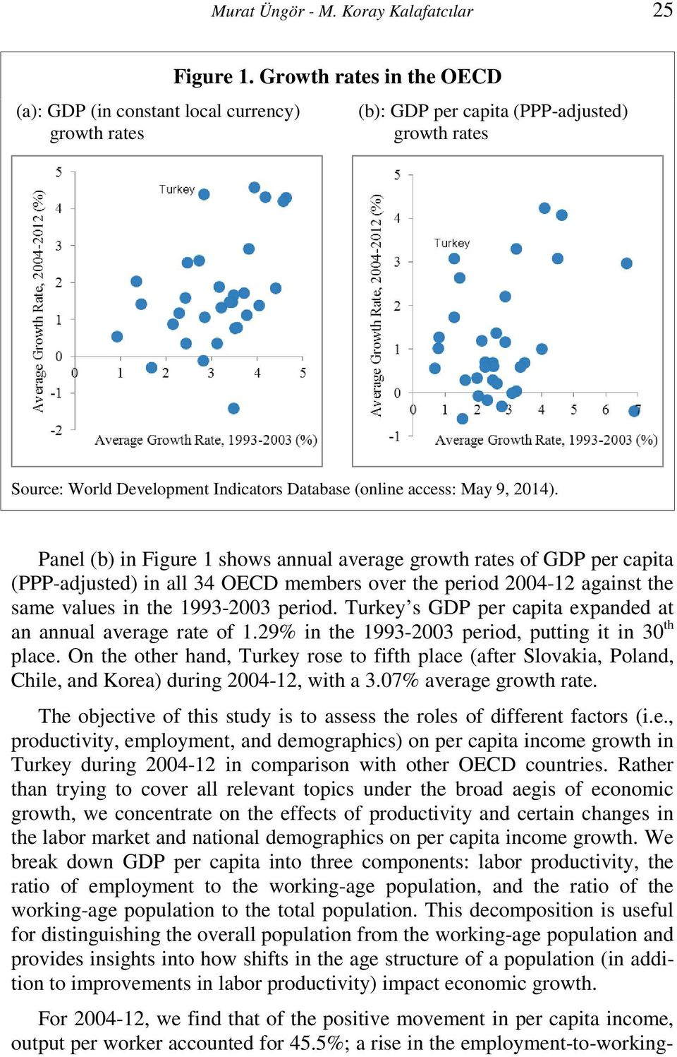 Panel (b) in Figure 1 shows annual average growth rates of GDP per capita (PPP-adjusted) in all 34 OECD members over the period 2004-12 against the same values in the 1993-2003 period.