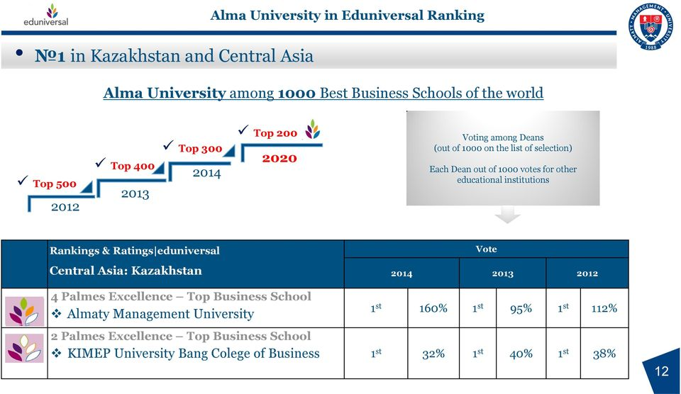 institutions Rankings & Ratings eduniversal Central Asia: Kazakhstan Vote 2014 2013 2012 4 Palmes Excellence Top Business School Almaty Management