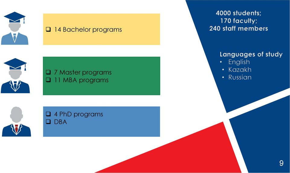 programs 11 MBA programs Languages of