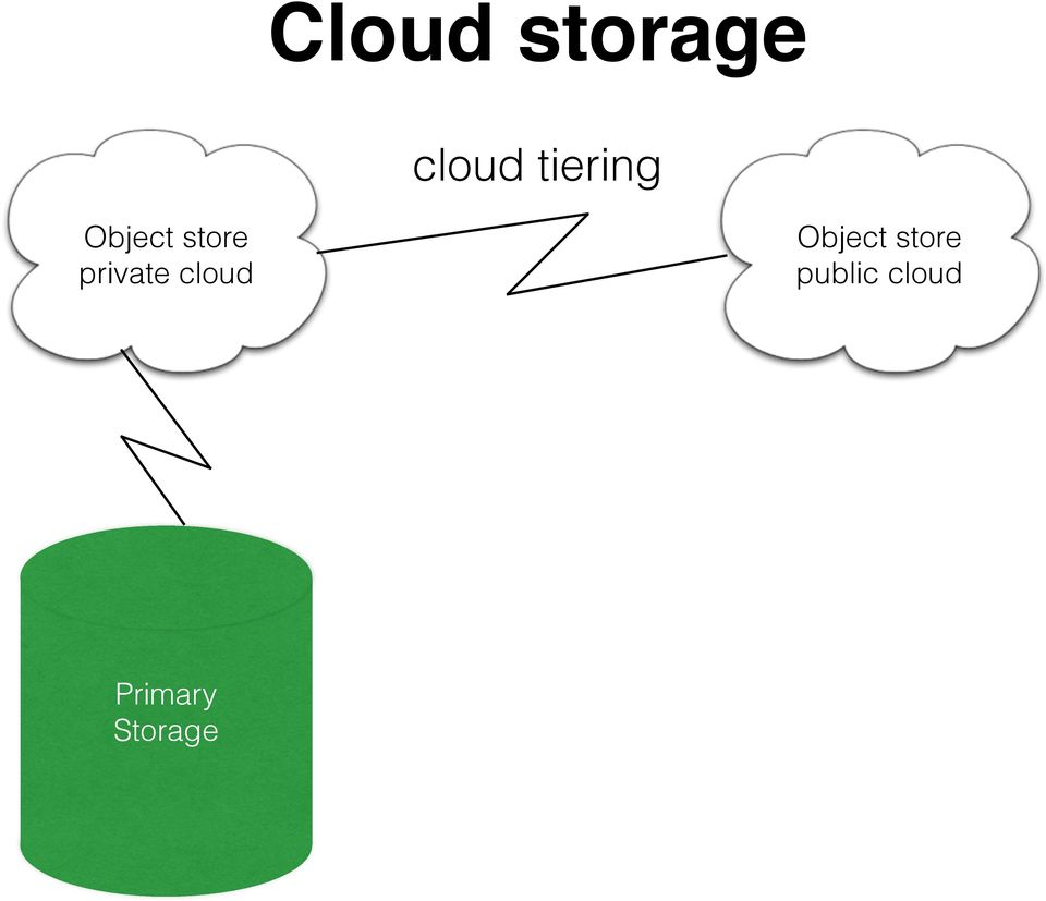 private cloud Object