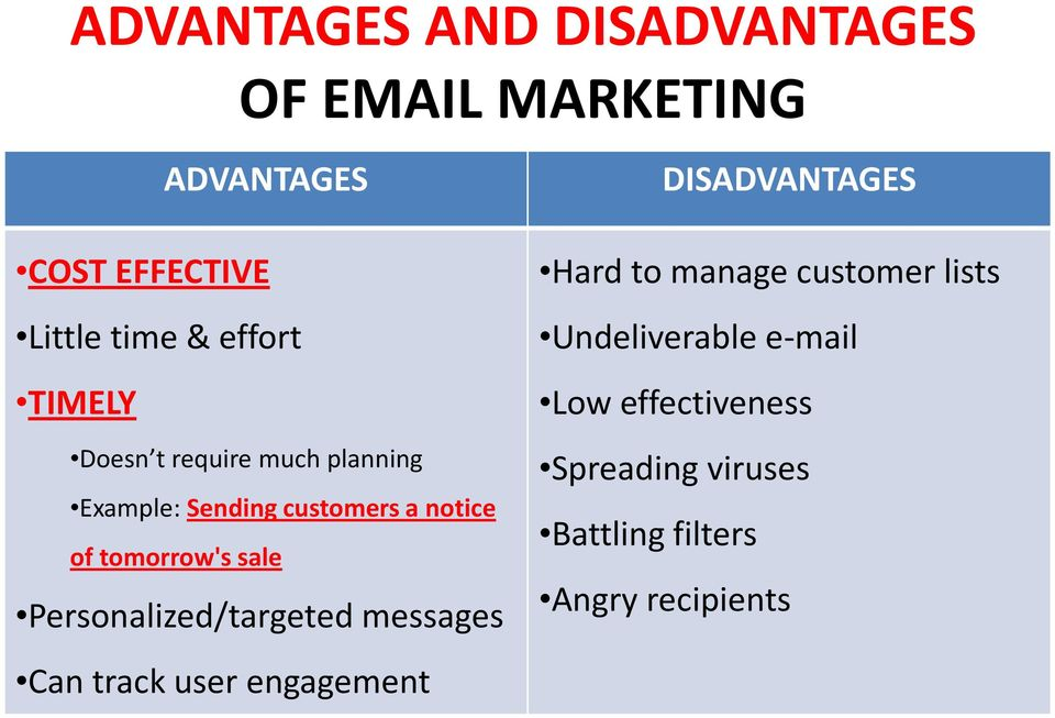 Personalized/targeted messages DISADVANTAGES Hard to manage customer lists Undeliverable
