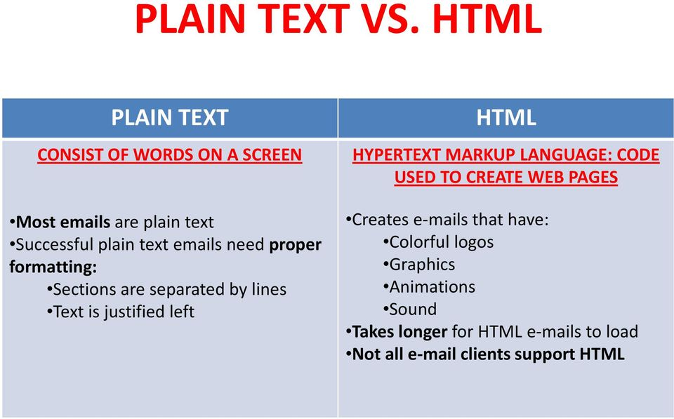 emails need proper formatting: Sections are separated by lines Text is justified left HTML