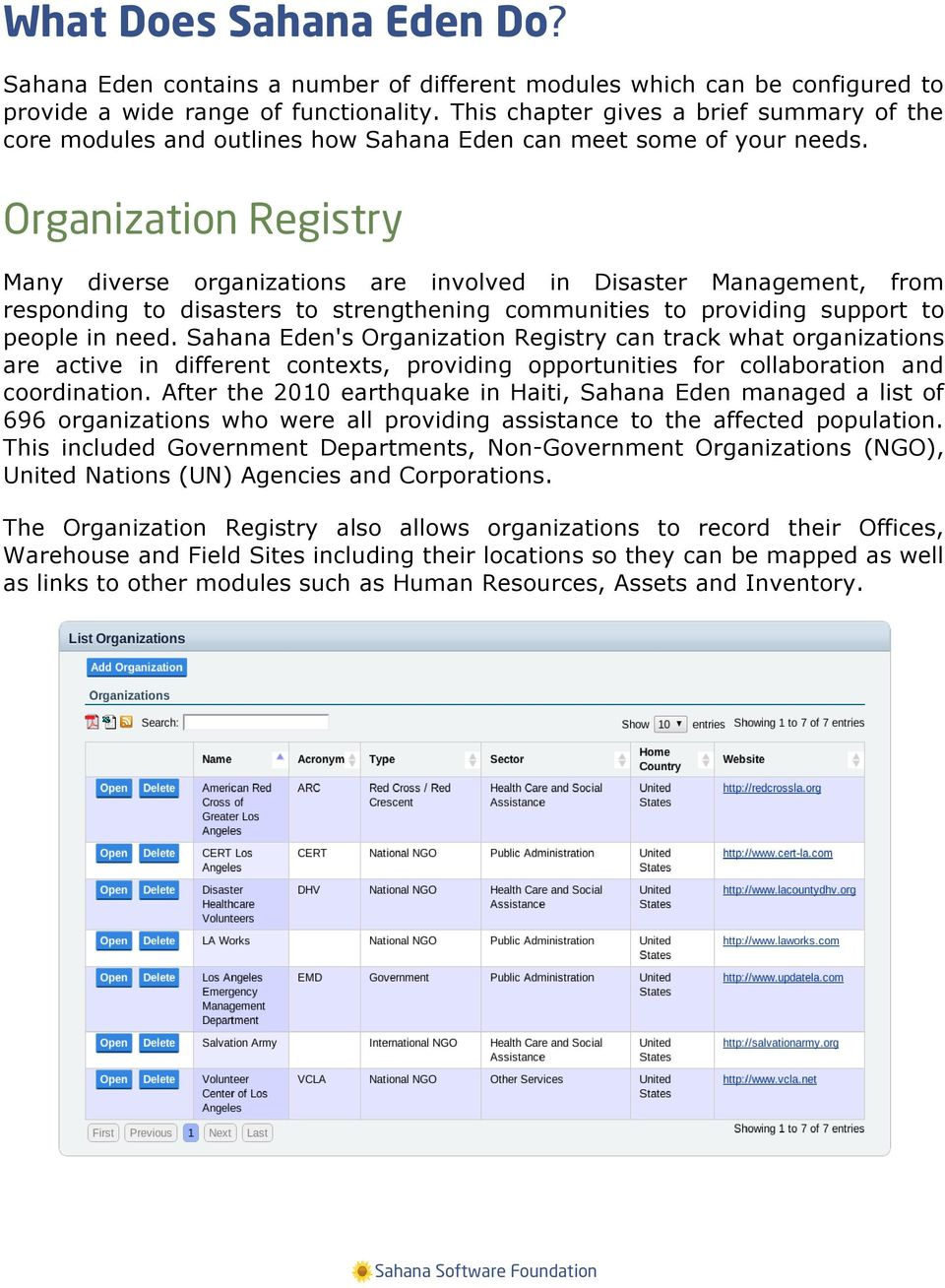 Organization Registry Many diverse organizations are involved in Disaster Management, from responding to disasters to strengthening communities to providing support to people in need.