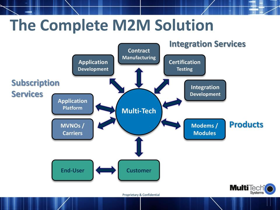 Manufacturing Multi-Tech Integration Services Certification