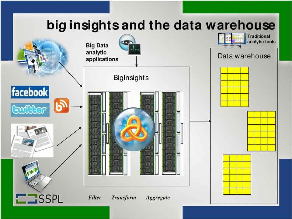 BigInsights Traditional analytic