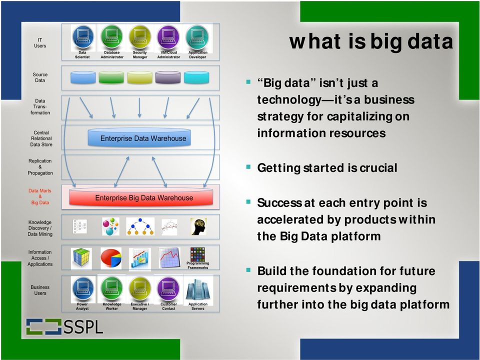 each entry point is accelerated by products within the Big Data platform Build