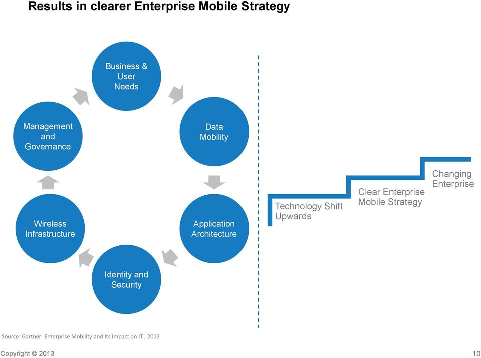 Shift Upwards Clear Enterprise Mobile Strategy Changing Enterprise Identity and