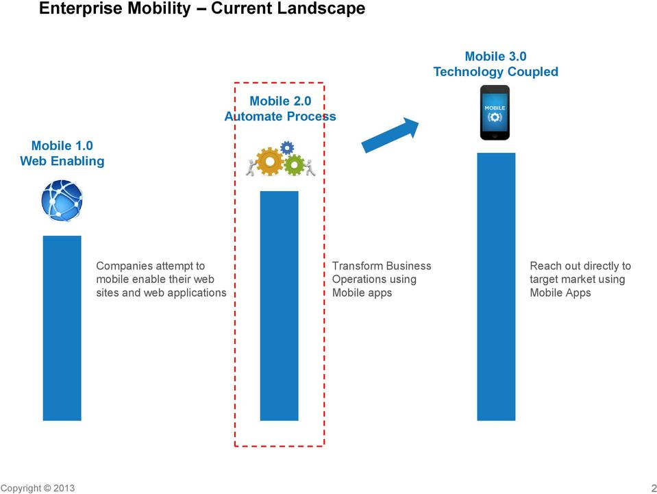 0 Web Enabling Companies attempt to mobile enable their web sites and web