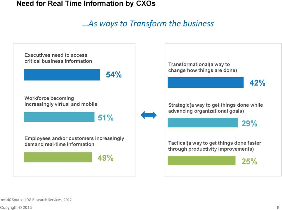 customers increasingly demand real-time information 49% Strategic(a way to get things done while advancing organizational goals) 29%