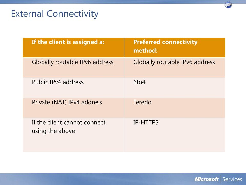 routable IPv6 address Public IPv4 address 6to4 Private (NAT)
