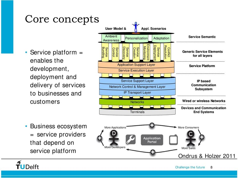Business ecosystem = service providers that depend on service platform Service Bundling Service Control Service Discovery Service Creation Environment Monitoring Service Deployment