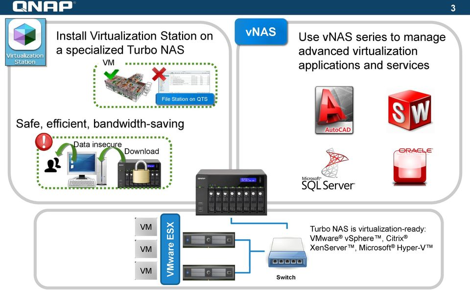 Station on QTS Safe, efficient, bandwidth-saving Data insecure Download VM VM Turbo