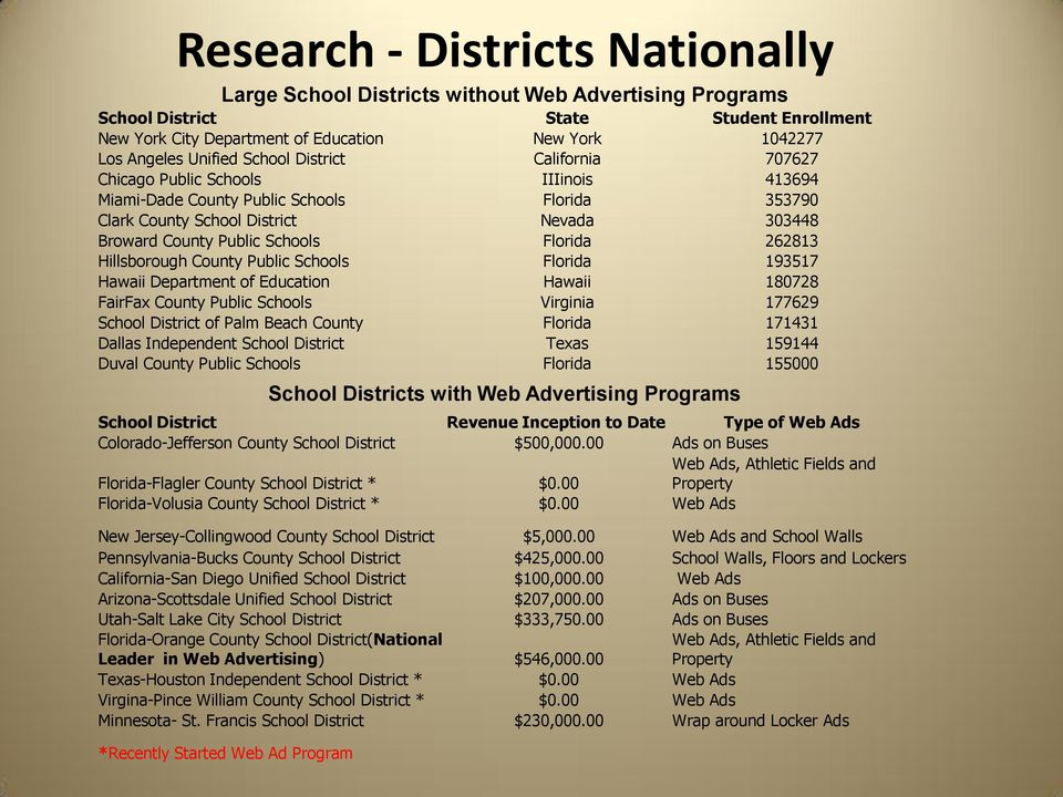 Schools Florida 262813 Hillsborough County Public Schools Florida 193517 Hawaii Department of Education Hawaii 180728 FairFax County Public Schools Virginia 177629 School District of Palm Beach